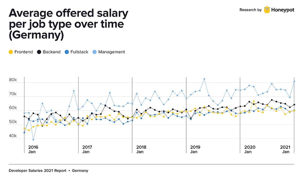 Gehaltsentwicklung seit 2016