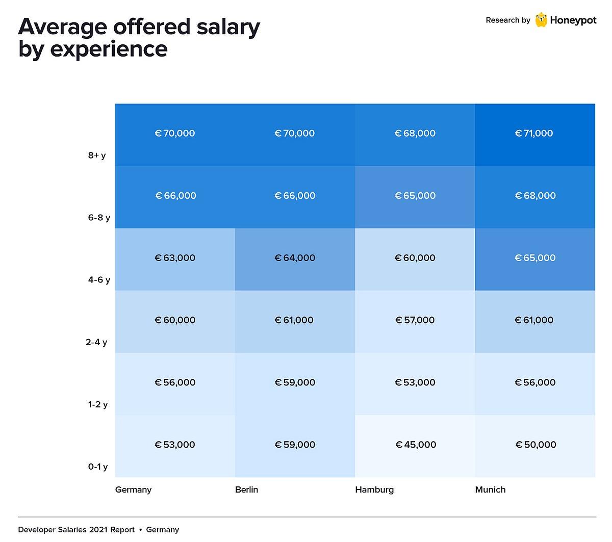Gehälter nach Berufserfahrung