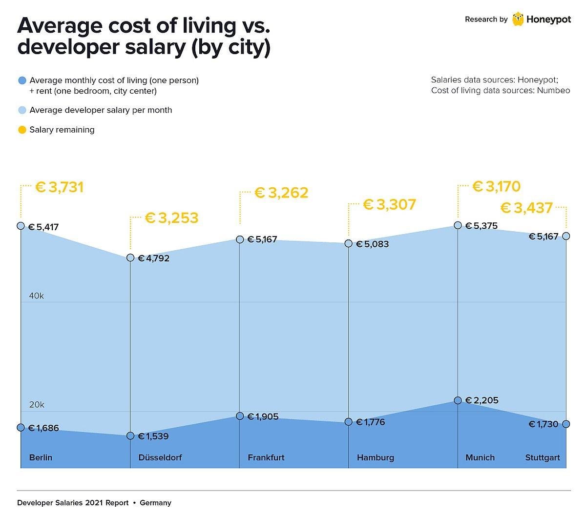 Gehälter Städtevergleich