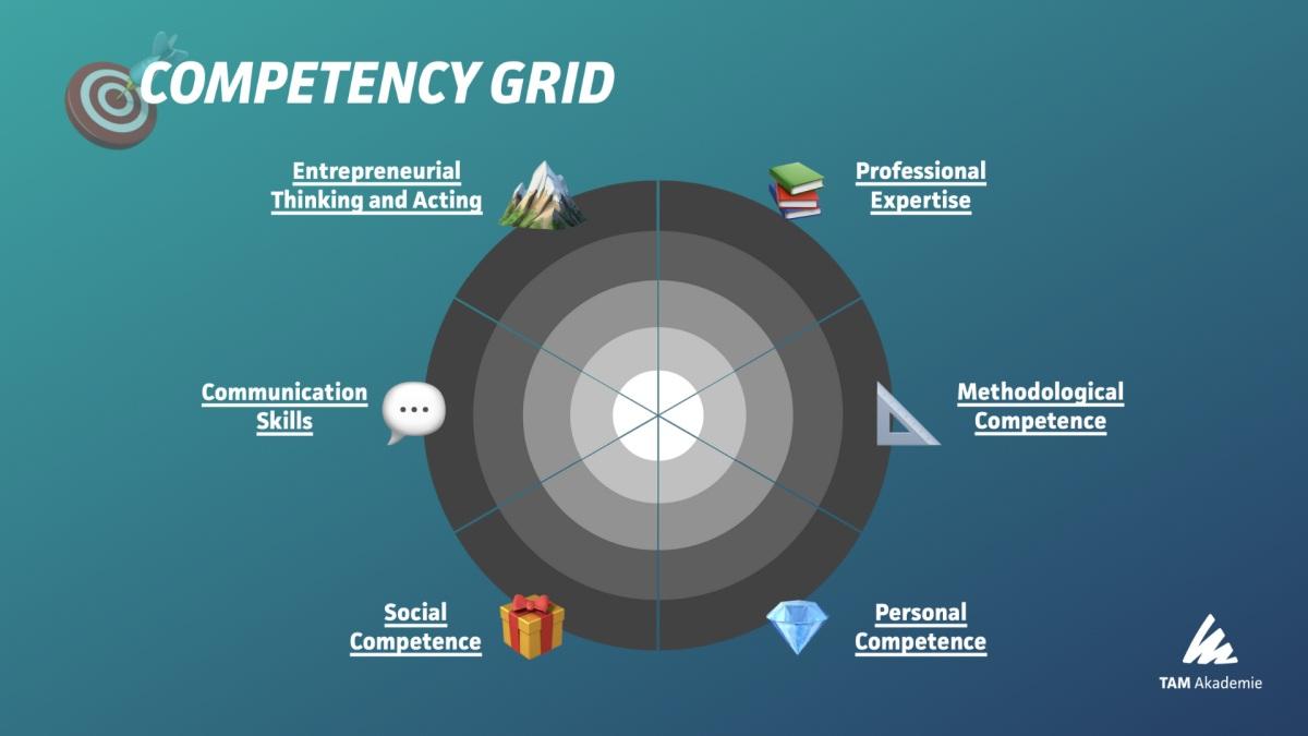 Foto Competeny Grid