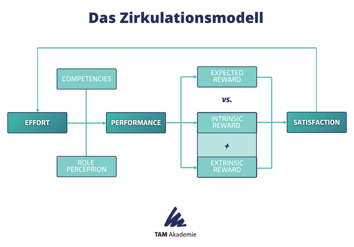 Grafik Zirkulationsmodell